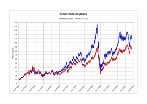 Brent Crude - Brent crude oil prices (in dollars and euros)