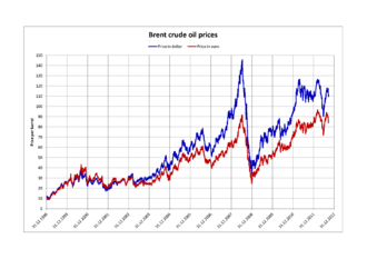 World oil market chronology from 2003 - Oil prices for Brent in US$ (blue) and Euro (red)