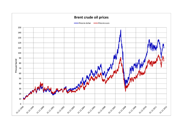 Brent Crude Wikiwand