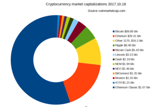 Cryptocurrency top 10 list