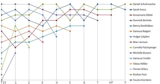 Diagram Sixth Season (2009)