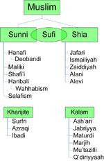 Tableau qui résume les différents groupes musulmans