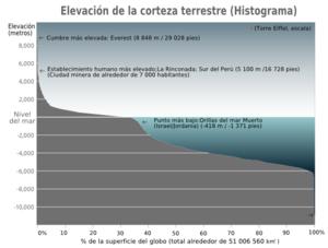Altitud Wikipedia La Enciclopedia Libre