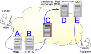 Email authentication - Email authentication can be complicated by the presence of an intermediate relay. A and B clearly belong to the author ADMD, while D and E are part of the recipient network. What role does C play?