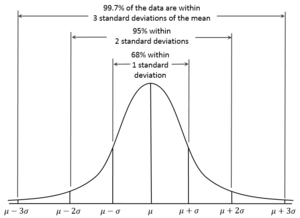 68–95–99.7 rule - For the normal distribution, the values within one standard deviation of the mean account for 68.27% of the set; while within two standard deviations account for 95.45%; and within three standard deviations account for 99.73%.