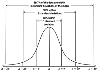Normal distribution - For the normal distribution, the values less than one standard deviation away from the mean account for 68.27% of the set; while two standard deviations from the mean account for 95.45%; and three standard deviations account for 99.73%.