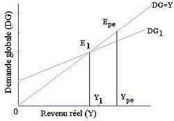 Représentation graphique d'un équilibre de sous emploi