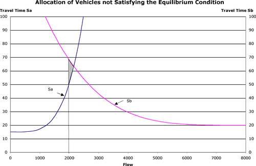Figure 3 - Allocation of Vehicles not Satisfying the Equilibrium Condition