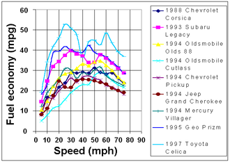 1997 fuel economy statistics for various US models Fuel economy vs speed 1997.png