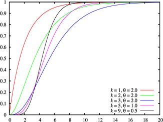 Cumulative distribution plots of Erlang distributions