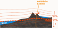 Geoid-Lot-Äquipotential.png