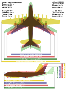 Giant Plane Comparison uk.png