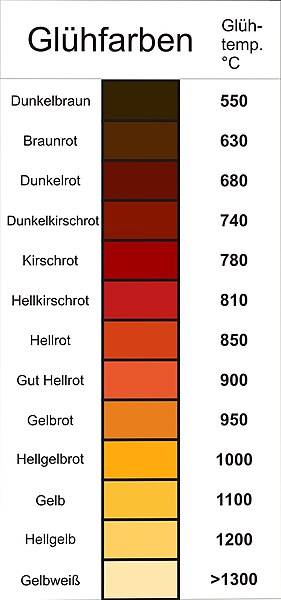 https://upload.wikimedia.org/wikipedia/commons/thumb/a/a9/Gluehfarben.JPG/281px-Gluehfarben.JPG