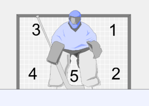 "Five-hole - Schematics of the ""holes"" on an ice hockey goal. The five-hole is between the goaltender's legs."