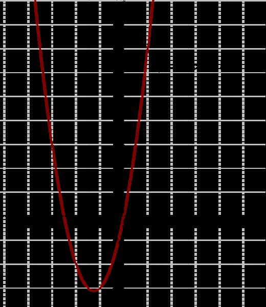 File:Gráfico 2º Grau.PNG