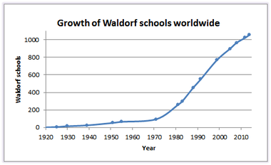 Growth of Waldorf schools