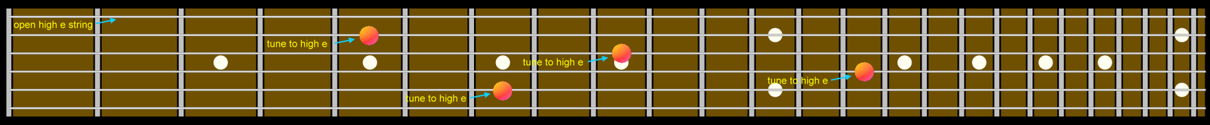 Guitar Fretboard Tuning Diagram Using The Open High E String As The Reference Note.png