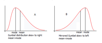 CumFreq - (A) Gumbel probability distribution skew to right and (B) Gumbel mirrored skew to left
