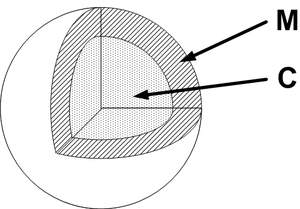 Gurney equations - Center-initiated spherical charge - spherical explosive charge of mass C and spherical flyer shell of mass M