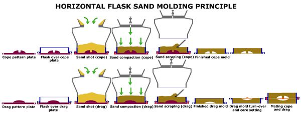 Sand Casting Design Furnitur