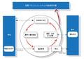 ISO9001Model jp.png