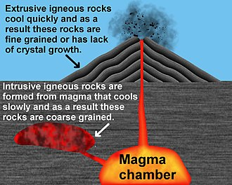 Igneous rock - Forming of igneous rock