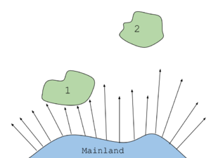 Insular biogeography - This diagram shows the effect of an island's distance from the mainland on the amount of species richness. The sizes of the two islands are approximately the same. Island 1 receives more random dispersion of organisms, while island number two, since it is farther away, receives less random dispersion of organisms.