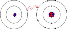 Configuração Eletrônica de l�tio e fluor. O L�tio tem um elétron em sua camada de valência, mantido com dificuldade porque sua energia de ionização é baixa. O Fluor possui 7 elétrons em sua camada de valência. Quando um elétron se move do l�tio para o fluor, cada �on adquire a configuração de gás nobre. A energia de ligação proveniente da atração eletrostática dos dois �ons de cargas opostas tem valor negativo suficiente para que a ligação se torne estável.