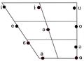 Khmer vowel diagram.png