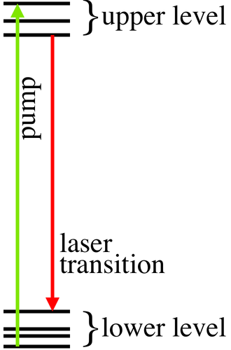 Active laser medium - Fig.1. Simplified scheme of levels a gain medium