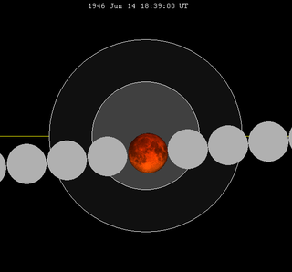 Lunar eclipse chart close-1946Jun14.png
