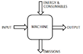 Machine as a system.png