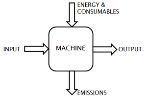 Ecomechatronics - Machine as a system requiring energy and consumables to transform an input into an output, thereby generating emissions (heat, noise, ...)
