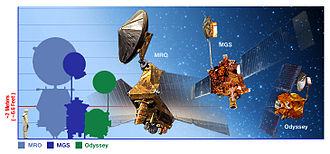 Mars Reconnaissance Orbiter - Size comparison of MRO with predecessors