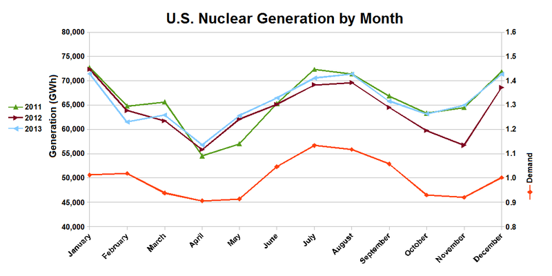 nuclear electricity production in the USA as a monthly time-series