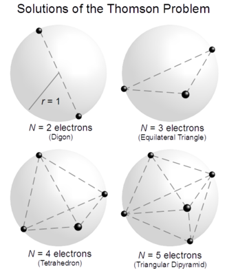 Thomson problem - Schematic geometric solutions of the mathematical Thomson Problem for up to N = 5 electrons.