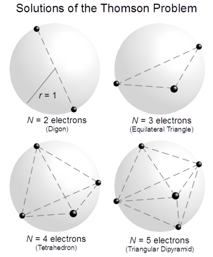 Schematic geometric solutions of the mathematical Thomson Problem for up to N = 5 electrons. N 2 to 5 ThomsonSolutions.png