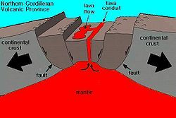 Diagram showing a large rock fracture. Two sides of the continental crust are moving apart, forming a fault, and lava is escaping through the fracture.