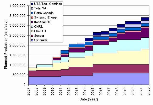 Shell Holder Chart: Oil sand production from mining.jpg - Wikimedia Commons,Chart