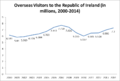 Overseas Visitor Chart of Ireland (2000-2014).png