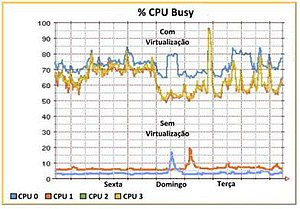 Virtualization exemple