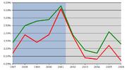 Il PIL italiano (rosso) e quello europeo (verde) a confronto