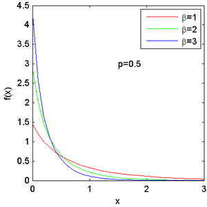 Exponential-logarithmic distribution - Probability density function