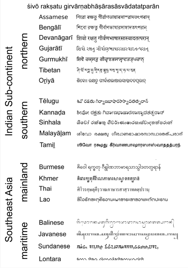 Sanskrit in modern Indian and other Brahmi scripts: May Siva bless those who take delight in the language of the gods. (Kalidasa) Phrase sanskrit.png