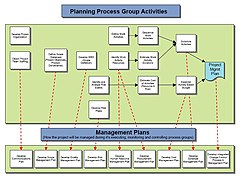 Planning Process Group Activities