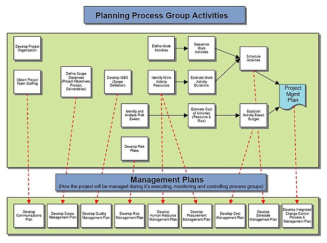 Project Flow Chart: Planning Process Group Activities.jpg - Wikimedia Commons,Chart
