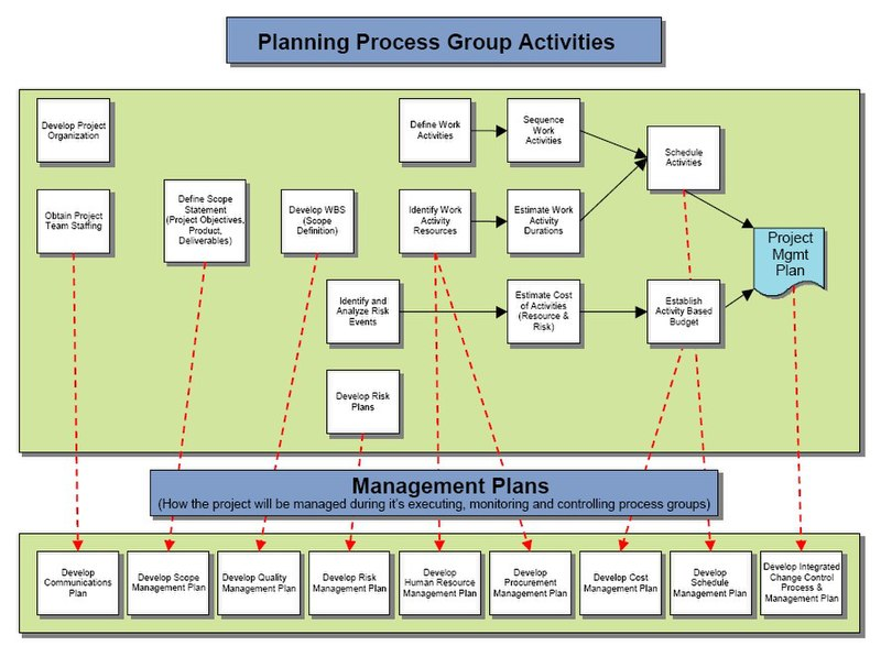 File:Planning Process Group Activities.jpg