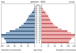 Population pyramid of Jamaica 2015.png
