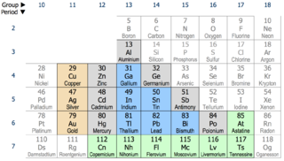 Post-transition metal Category of metallic elements