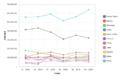 Principales importadores mundiales de maní periodo noviembre 2014-abril 2015.png